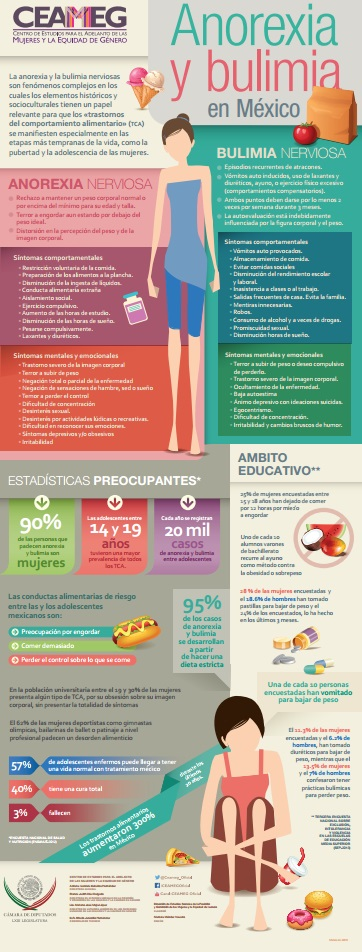 DIPUTADOS-20160517-infografía-Anorexia-y-bulimia-en-México